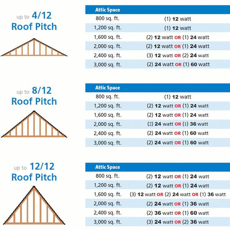 4/12 roof pitch Solar attic fan, Solar roof tiles, Solar