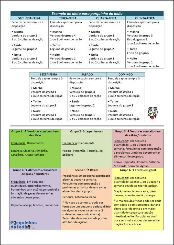 Lista de alimentos, plantas e ervas