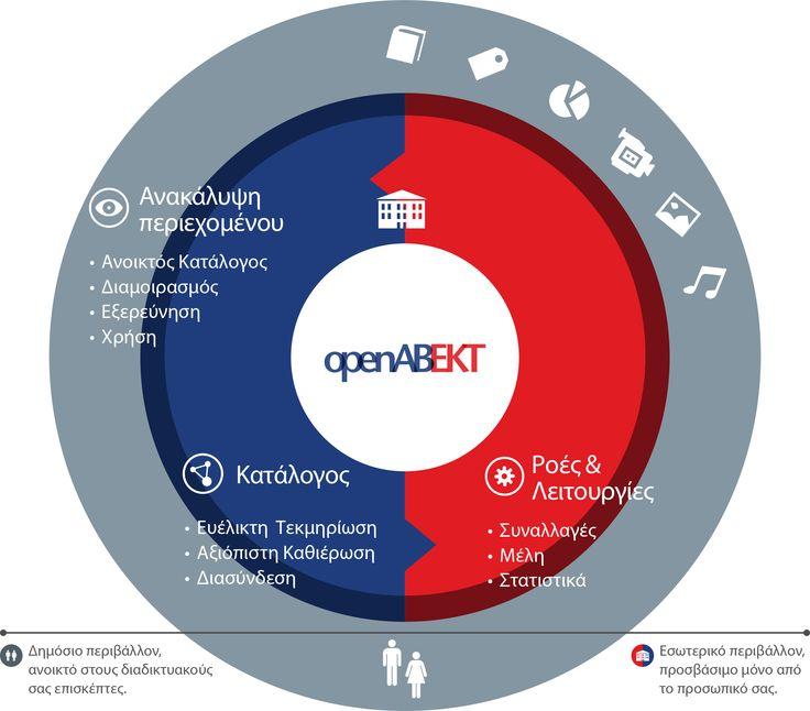 #openabekt #infographic #libraries #ekt #typodelic #doom