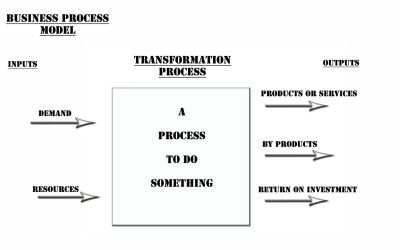 organization input transformation process output Start studying misc ch 1 learn  information is generated because inaccurate data is fed into the transformation process,  input, process, output, .