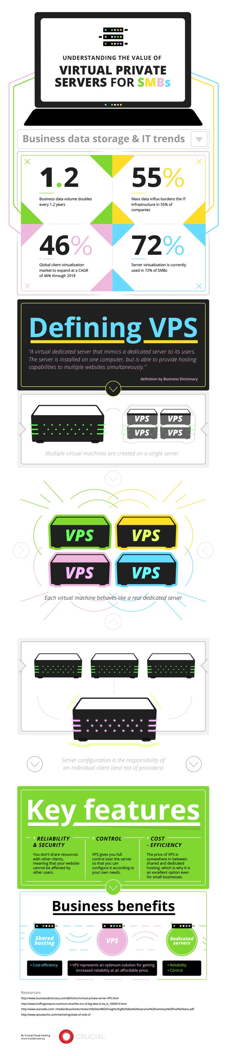 Understanding the Value of Virtual Private Servers for SMBs [Infographic]