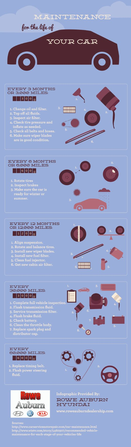 Did you know that your vehicle needs a complete inspection every 30,000 miles? If you want to get the most out of your car, you should keep up with regular maintenance checks. This infographic time table shows you how. Original source: http://www.roweauburndealership.com/665486/2013/03/18/maintenance-for-the-life-of-your-car-infographic.html