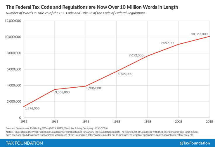 10-12-2015  In One Image, the Case for Ripping Up the Internal Revenue Code   Conservative Republican News