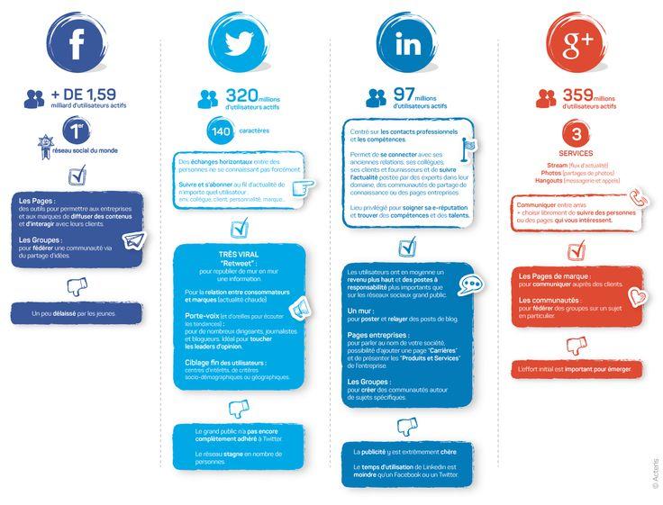 Cartographie des réseaux sociaux - acteris - Agence de communication Paris