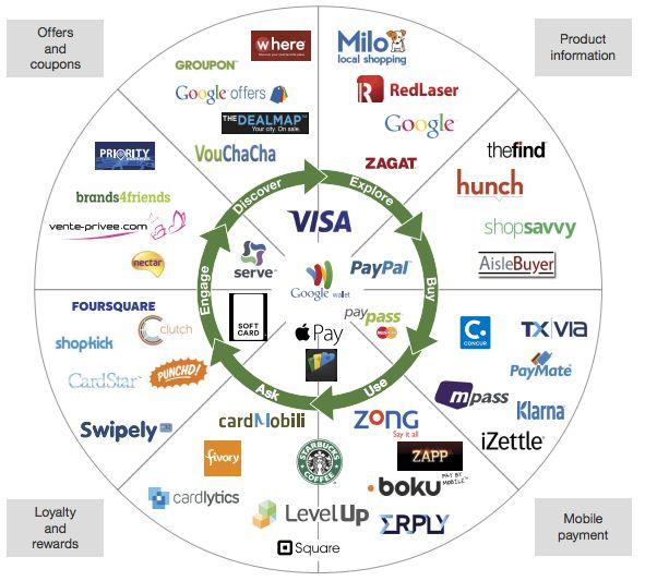 150 Best E Commerce Mobile Commerce Images On Pinterest Content