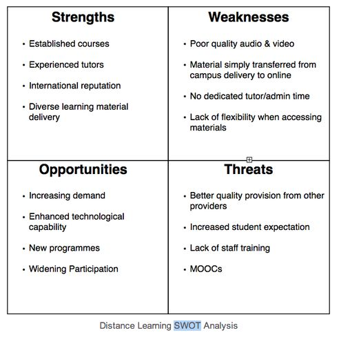 A SWOT analysis of existing Distance Learning provision on the MSc Project Management programmes