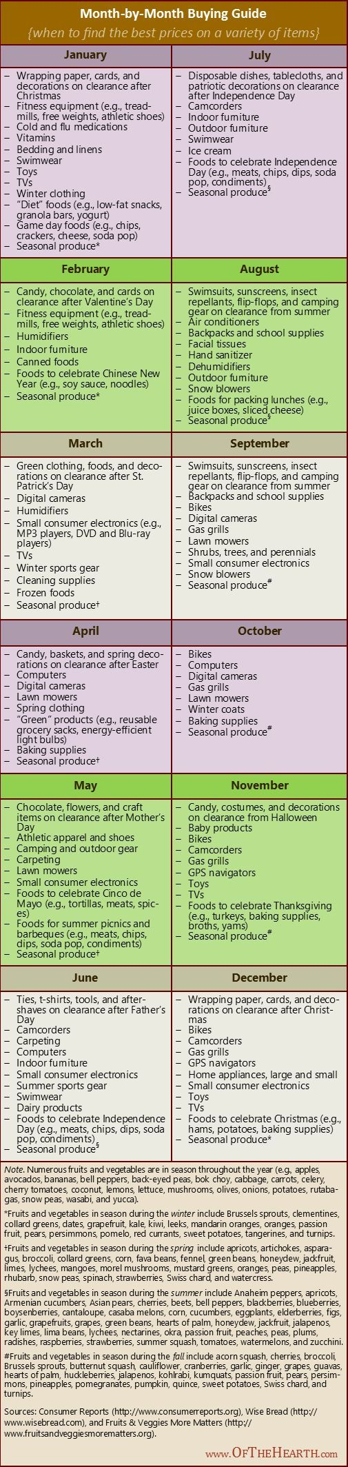 Month-by-Month Buying Guide | The prices on many products fluctuate throughout the year. Here's a handy month-by-month buying guide to help you know when to find the best prices on items, thereby being better stewards of the financial resources with which God has blessed you.