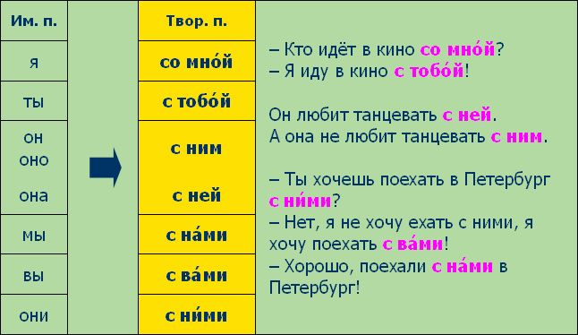 Favorite play! russian language see THE