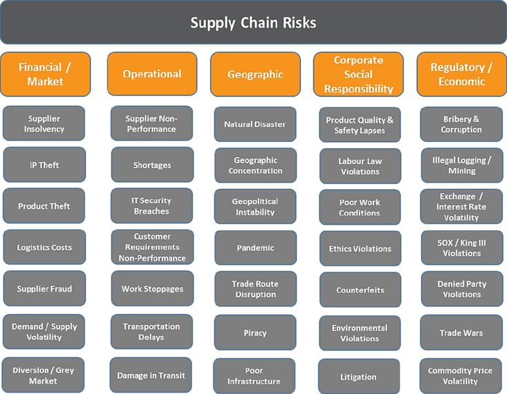 Best  Risk Matrix Ideas On   Risk Management