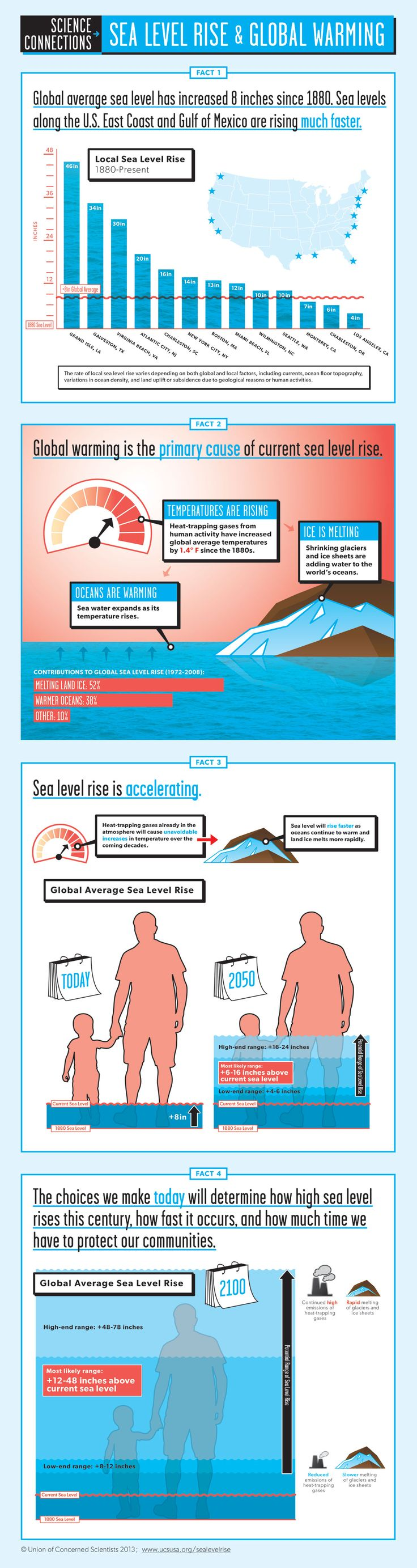 Infographic Sea Level Rise And Global Warming Union Of Concerned Scientists