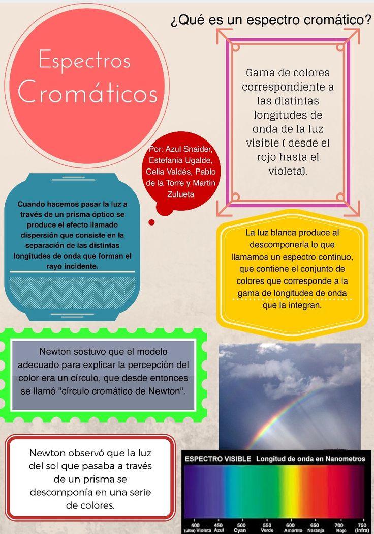 Esta infografía trata sobre el espectro cromático. Está realizada por Azul, Pablo, Estefanía, Celia y Martín.