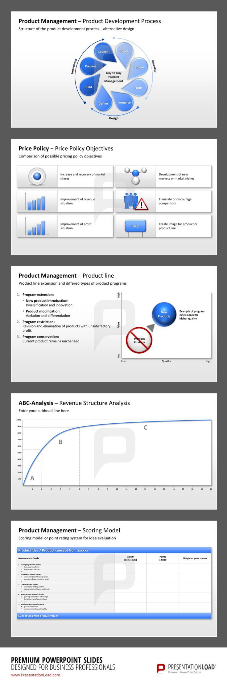 Product Management Powerpoint Template Influencing Factors And