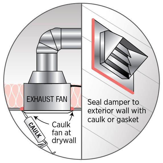 Bathroom and Kitchen Exhaust Fans. 17 best ideas about Kitchen Exhaust Fan on Pinterest   Exhaust fan
