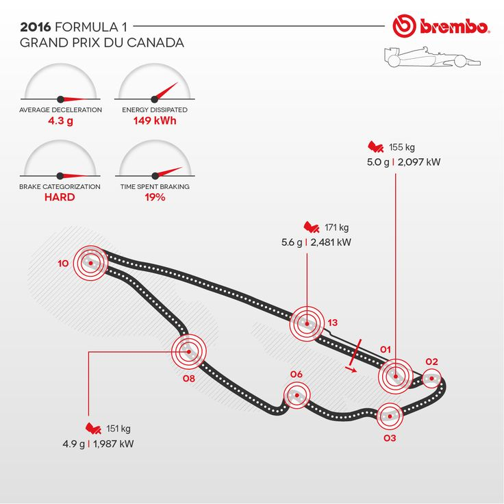 The toughest F1 GP on brakes ever!