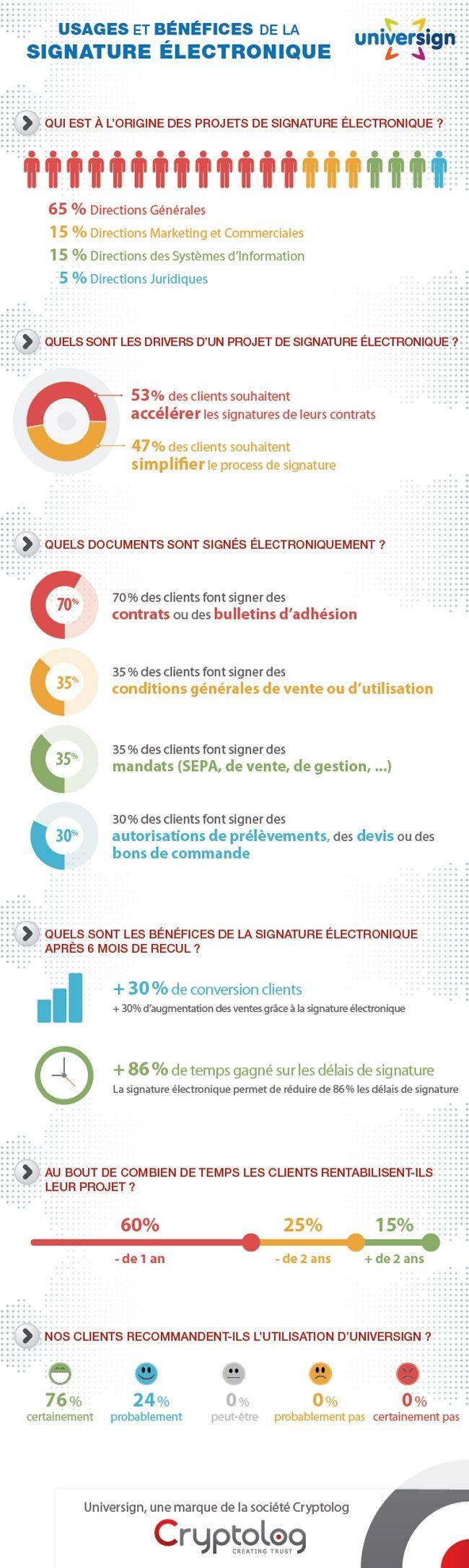 IT Management: Infographie Les usages et bénéfices de la signature électronique