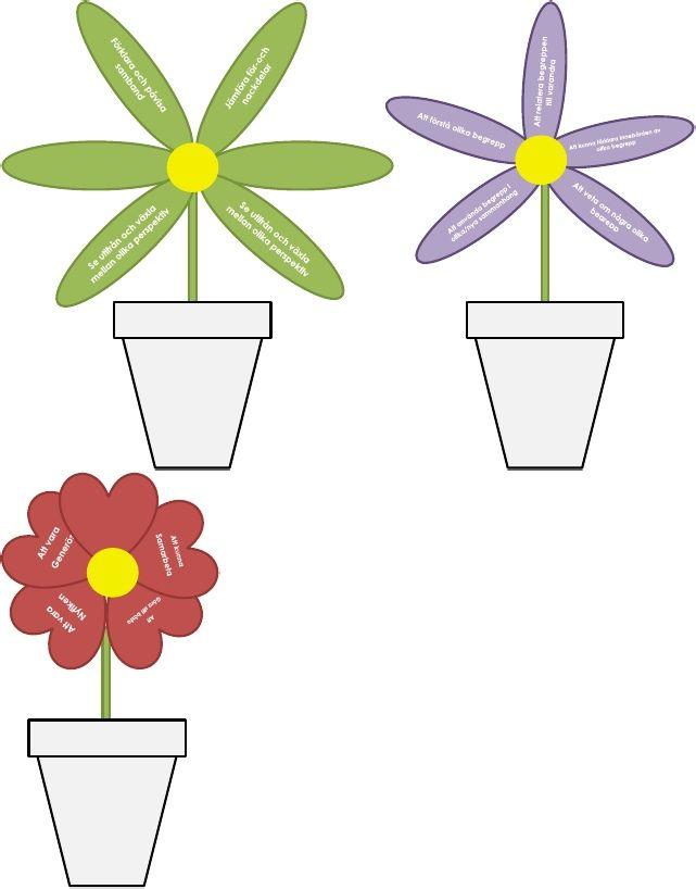 """Förmåge-blommor - @HannasTankar """"Vi blommar ut""""."""