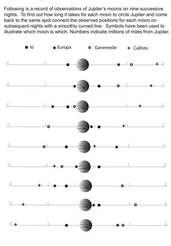 Galileo Observing The Moons Of Jupiter Jupiter Moons