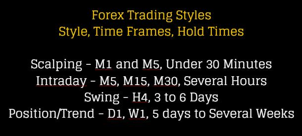 Forex Trading Styles Scalping Intraday Swing Position Forex