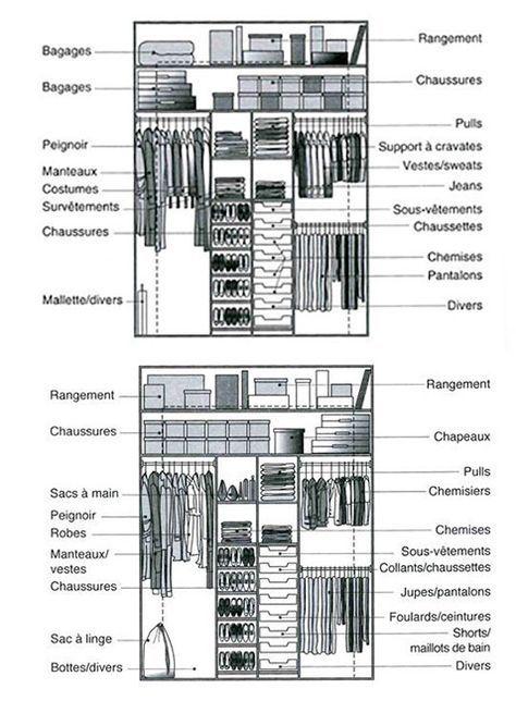 Un exemple d'aménagement bien organisé d'un dressing