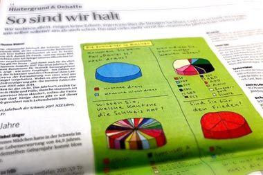 Thomas Widmer stellt im Tages-Anzeiger das ‹Statistische Jahrbuch der Schweiz 2017›, hrsg. vom Bundesamt für Statistik, vor.