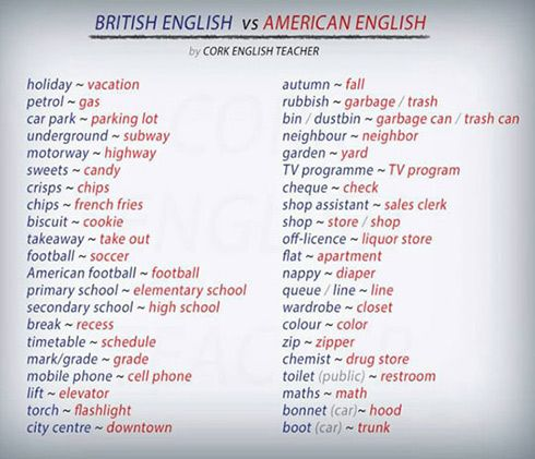 Differences between british and american english essay
