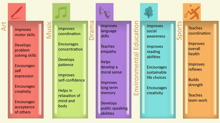 Importance Of Co Curricular Activities For A Student Aug