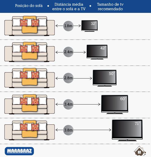 Sempre quis saber isso! Qual a distância ideal entre o sofá e a TV? Não adianta comprar uma TV monstro se você não tem o espaço!