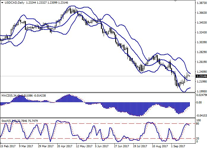USD/CAD: the pair is trading in both directions 22 September 2017, 09:37 Free Forex Signals