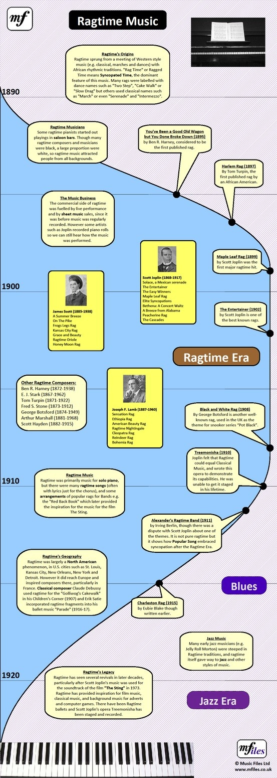 Ragtime Music Era: Timeline Poster (vertical version). There is also a horizontal version of this poster, suitable for classroom walls.