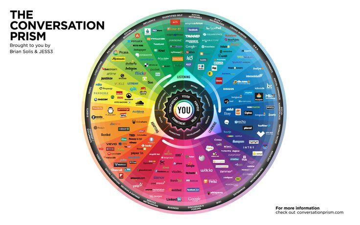 Mapa visual del panorama de los redes sociales. Estudio en curso sobre la etnografía digital, que rastrea las redes sociales dominantes y prometedoras y los organiza por cómo se utilizan en la vida cotidiana.