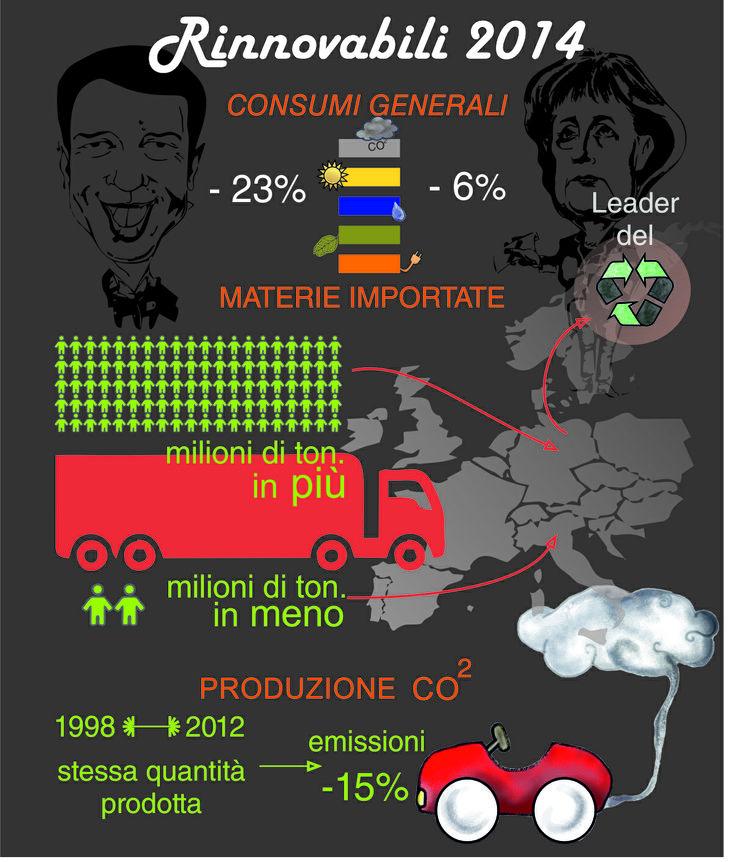 differenze tra Italia - Germania in rapporto a consumi generali, materie importate e produzione di CO2