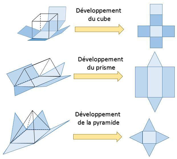 développement solide - Recherche Google
