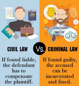 understanding civil cases and criminal cases It is important to understand that there are potentially two ways a person can get in trouble for a misdeed: criminal and civil although there are troubling cases in modern society of the lines between civil and criminal penalties getting blurred, the distinction is fundamental to the justice system and helps ensure that defendants facing the .