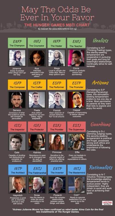 The Hunger Games MBTI Chart   Not sure I agree with all of these, but thank you, whoever made this, for not putting Katniss as an INTJ.