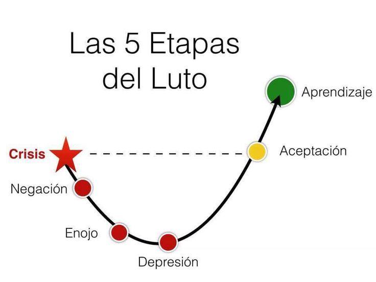 ⚜️ Salud mental : psicología... Las 5 Etapas del Luto #Psicología