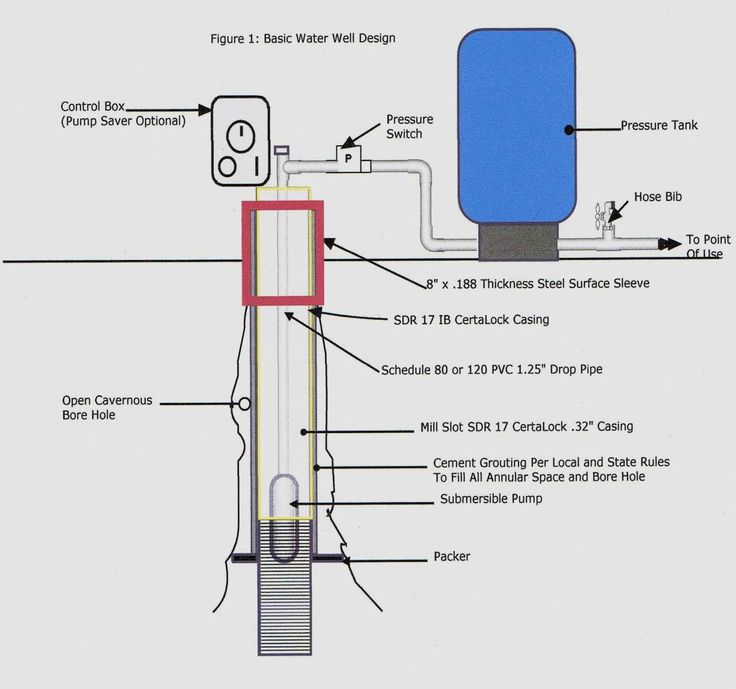 Unique Wiring Diagram For Air Compressor Pressure Switch