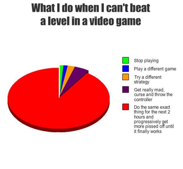 What I do when I can't beat a level on a video game