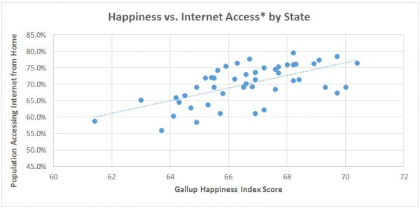 Charles Schulz said happiness is a warm puppy, but it seems things have changed and happiness might actually come from a fast Internet connection so you can look at pictures of puppies. Data now suggests that there may be a correlation between how happy people are and how connected they are digitally. Read more at http://www.business2community.com/tech-gadgets/looking-increase-happiness-check-internet-speed-0956467#qa5JUHGKAGcXg7kQ.99