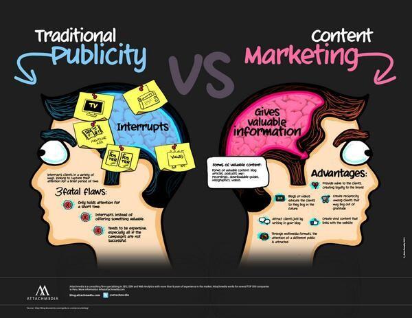 Brendankinney On Twitter Content Marketing Infographic Infographic Marketing What Is Content Marketing