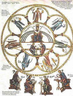 Las siete artes liberales – Imagen del Hortus deliciarum de Herrad von Landsberg (siglo XII). Gramática, dialéctica, retorica, aritmética, geometría, astronomía, música.