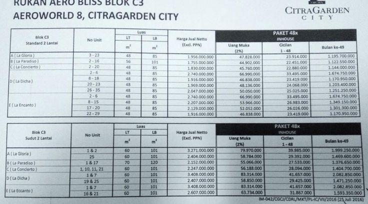 Price list harga rukan AeroBliss Aeroworld 8 CItra Garden City