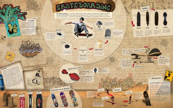 Infographic Work - Skateboarding