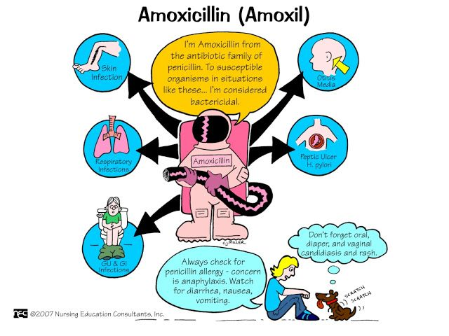 Amoxil online pharmacy in Ireland