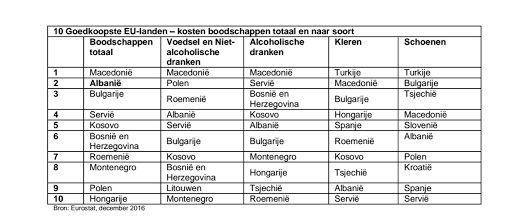 Wat is het goedkoopste vakantieland in Europa? De laatste cijfers van de Cost of Living Index geven een goed beeld van de top 10 goedkoopste landen in Noord-, Oost-, Zuid- en West-Europa. De kosten voor levensonderhoud met/zonder rente of hypotheek en voor totale kosten van boodschappen per land. Waar zijn voedsel inclusief niet-alcoholische dranken, alcoholische dranken, kleren respectievelijk schoenen het goedkoopst? Hoe duur is Nederland ten opzichte van de grenslanden Duitsland en…