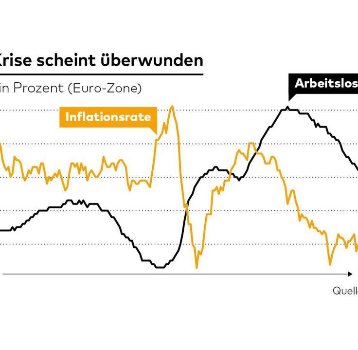"""EZB: Die Märkte fürchten den """"Quexit"""" des Mario Draghi - WELT - den Ausstieg aus der quantitativen Lockerung, sprich der lockeren Geldpolitik = Quexit"""