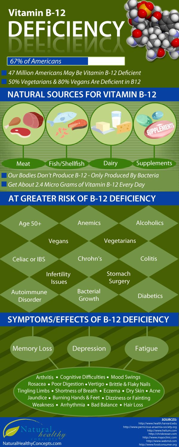B12 Deficiency – A Silent Epidemic [Infographic] + entire article on the subject