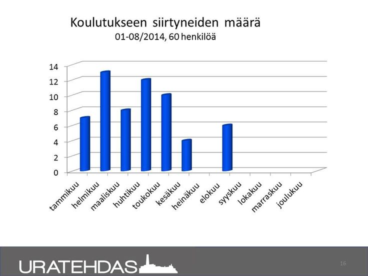 Seuranta 8/2014: Koulutukseen siirtyneet projektilaiset ajalla 1-8/2014.