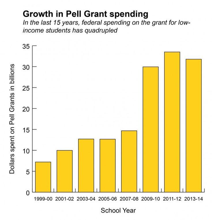 Best Of 2016 2017 Pell Grant Chart chartlisticili