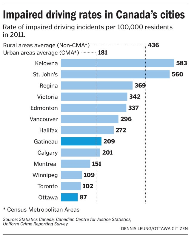 Impaired Driving Rates In Canada S Cities Graphics
