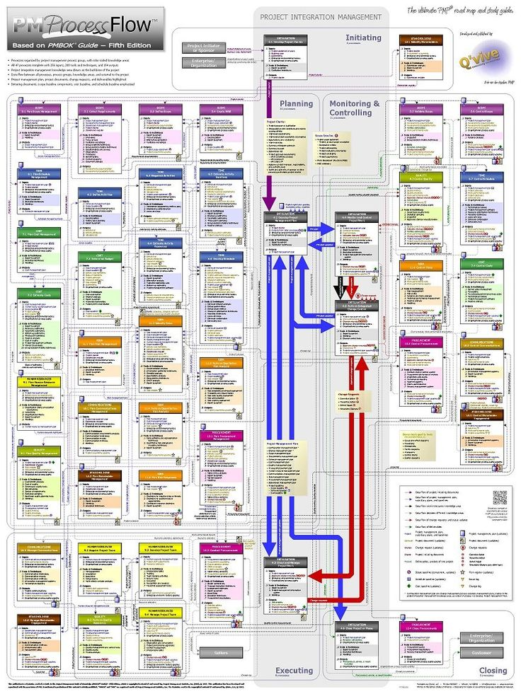 "Project Management PM Process Flow - The ultimate PMP road map and study guide. (18"" x 24"" poster, based on PMBOK Guide - Fifth Edition): Eric van der Meulen: Amazon.com: Books"